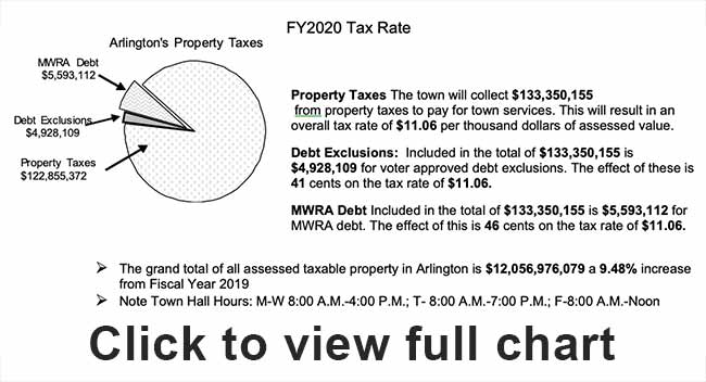 Pie Chart included with Tax Bills