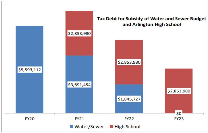 Tax Debt for Subsidy of Water and Sewer Budget and High School